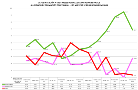 datos inserción diciembre 2016